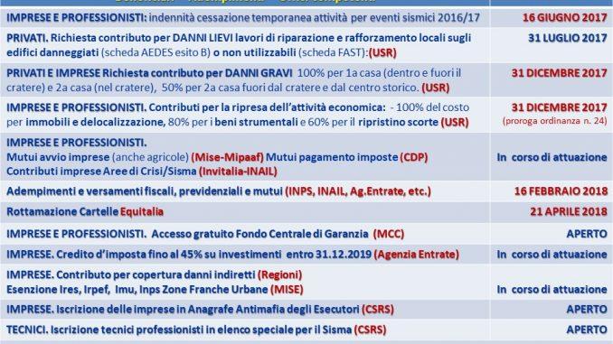 Terremoto prorogato al 31 12 2017 il termine della for Scadenzario fiscale 2017